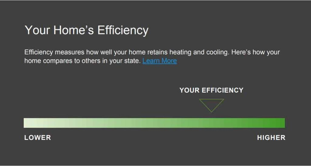 Understanding Your Home's Efficiency Reports