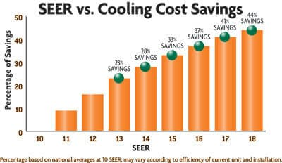 SEER stands for Seasonal Energy Efficiency Ratio